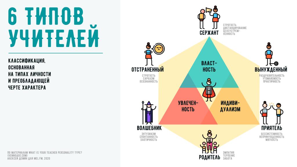 инфографика 6 типов учителей